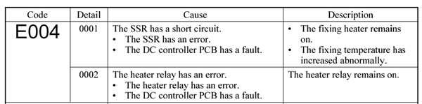 Fix Canon printers Error Code E004